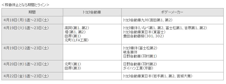 影響 トヨタ 地震 トヨタ9工場、操業一時停止=福島沖地震で部品調達に影響