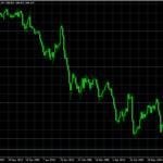円高進む!期間工がどんどん雇止めになったリーマンショック時の為替・株価と比較してみた